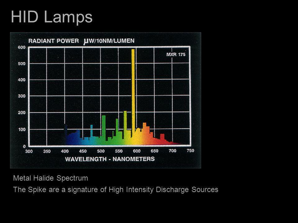 HID Lamps Metal Halide Spectrum