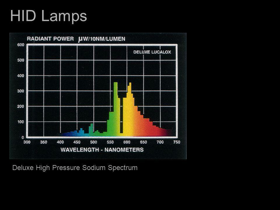 HID Lamps Deluxe High Pressure Sodium Spectrum