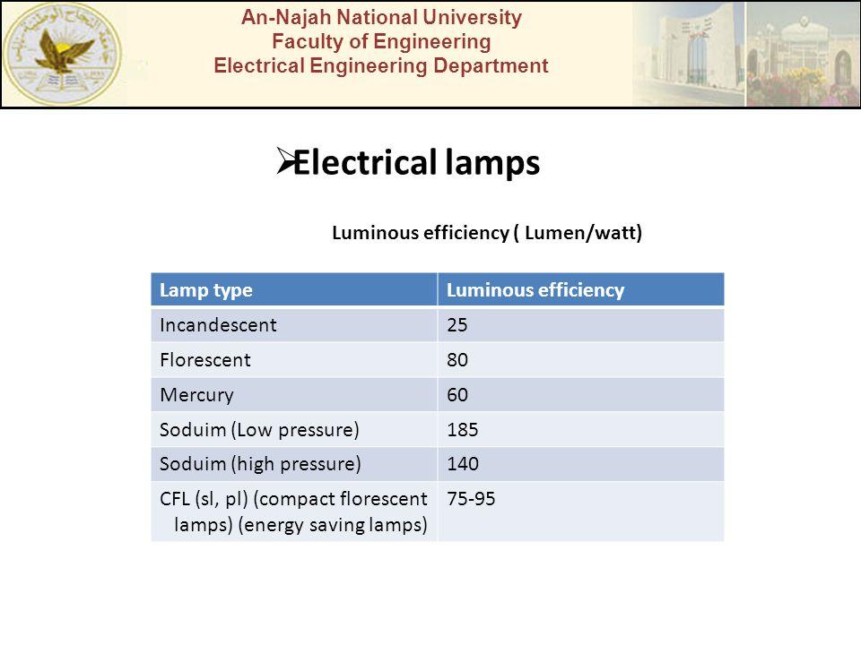 Electrical lamps Luminous efficiency ( Lumen/watt) Lamp type