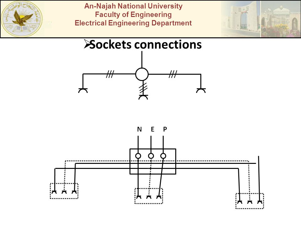 Sockets connections N E P An-Najah National University