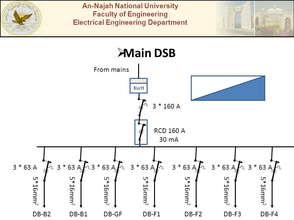 Main DSB From mains 3 * 160 A RCD 160 A 30 mA DB-B2 5*16mm2 DB-B1