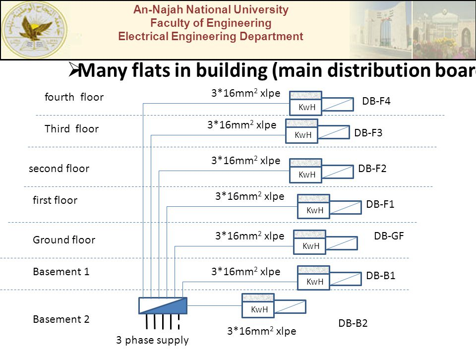 Many flats in building (main distribution board