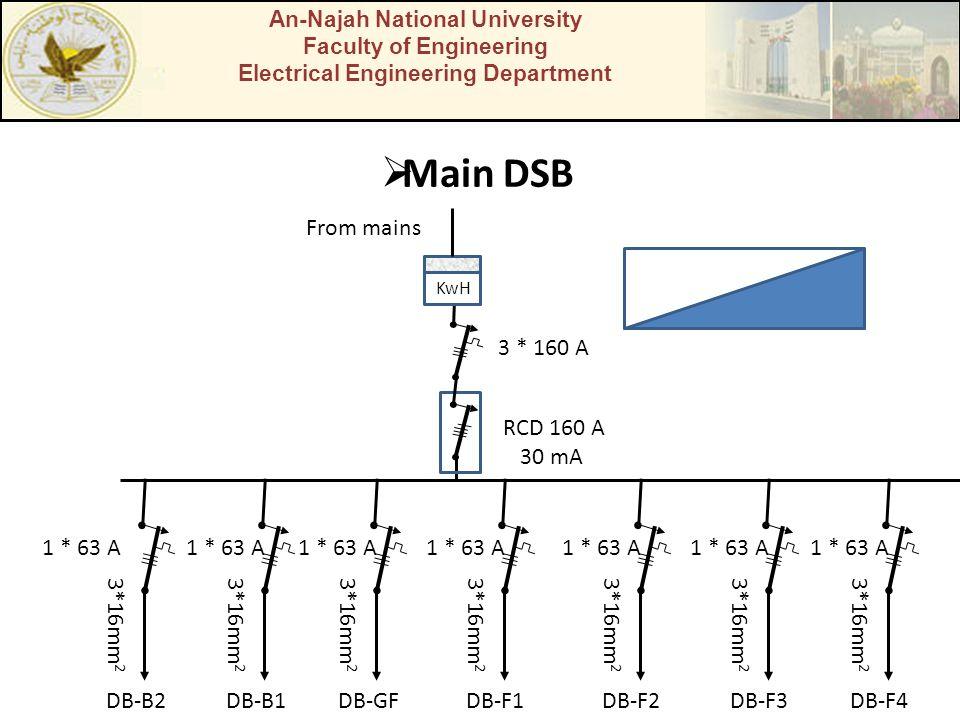 Main DSB From mains 3 * 160 A RCD 160 A 30 mA DB-B2 3*16mm2 DB-B1