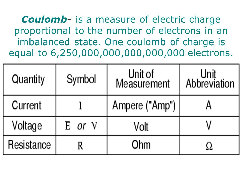 Coulomb- is a measure of electric charge proportional to the number of electrons in an imbalanced state.