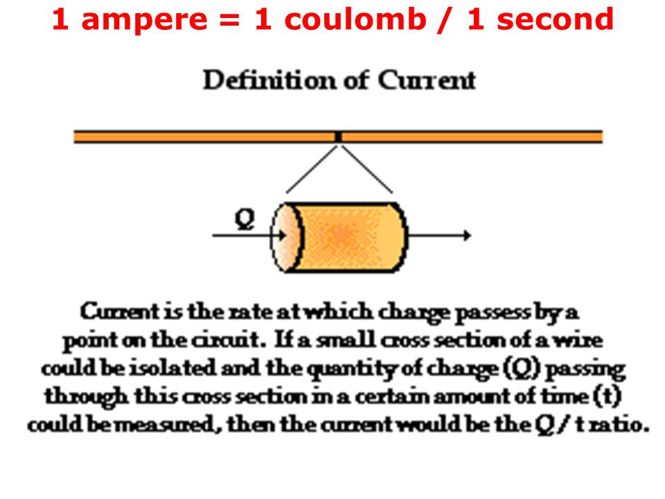 1 ampere = 1 coulomb / 1 second