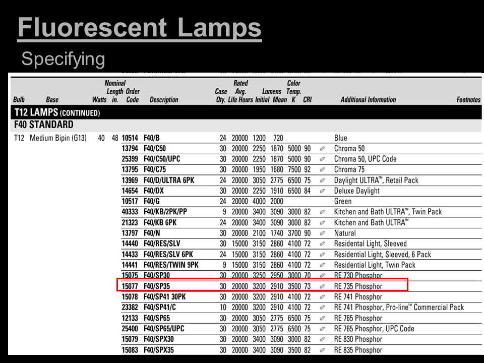 Fluorescent Lamps Specifying