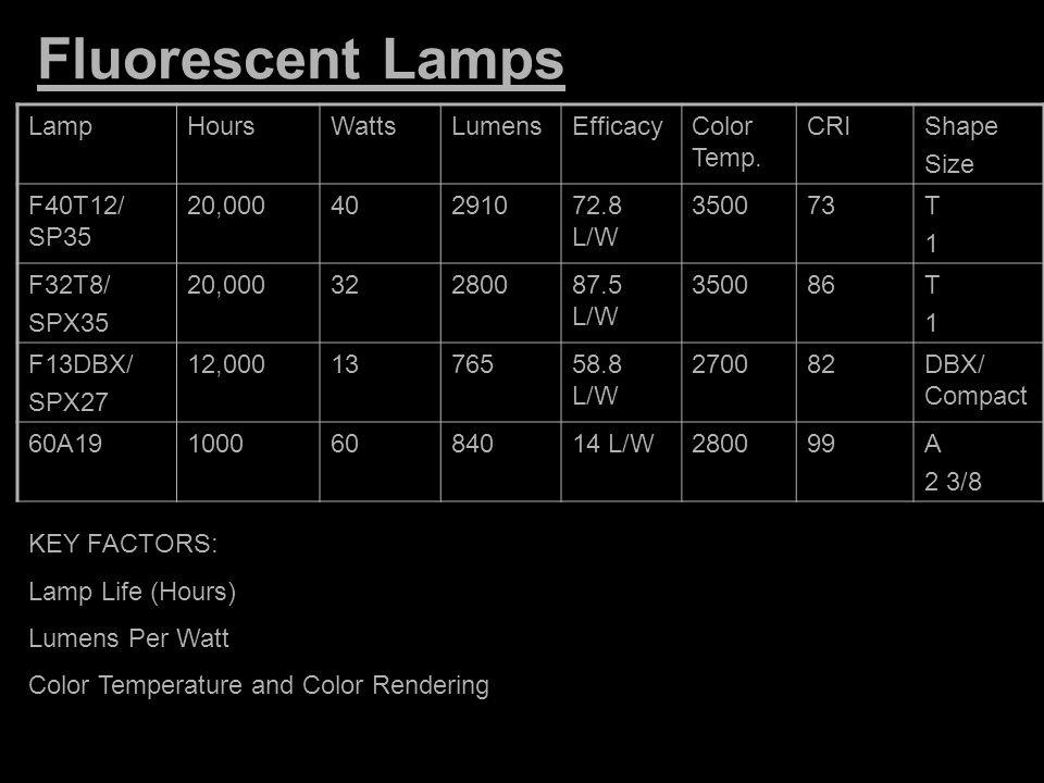 Fluorescent Lamps Lamp Hours Watts Lumens Efficacy Color Temp. CRI