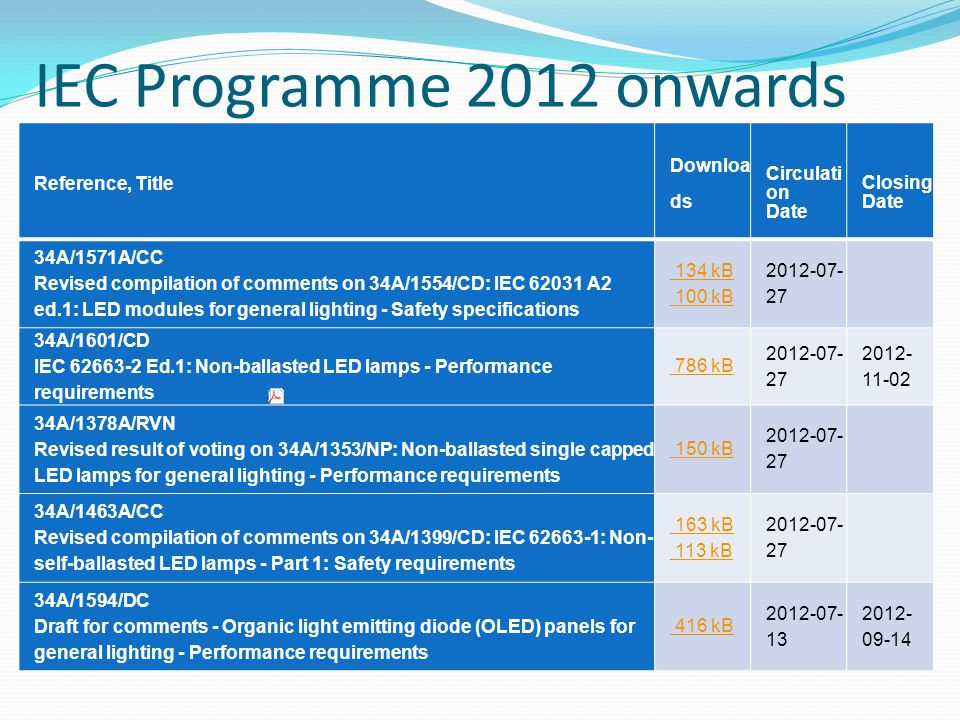 IEC Programme 2012 onwards Reference, Title Downloads Circulation Date