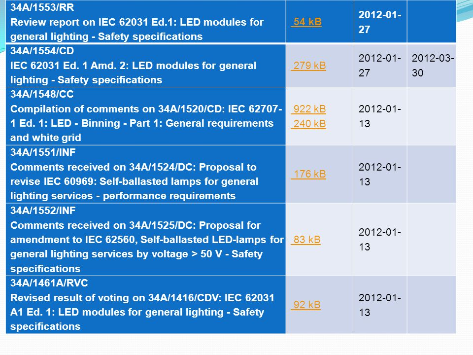 34A/1553/RR Review report on IEC 62031 Ed.1: LED modules for general lighting - Safety specifications.