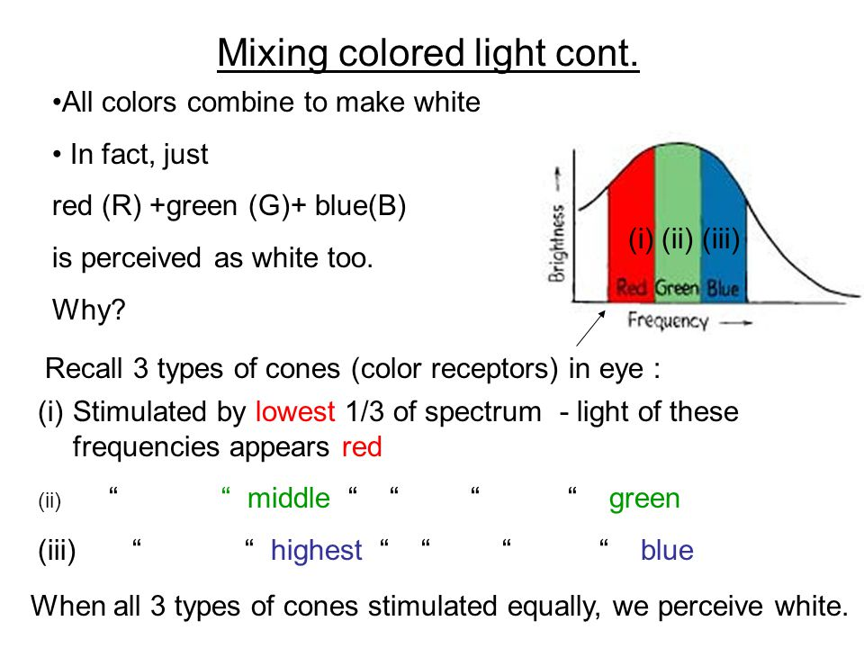 Mixing colored light cont.