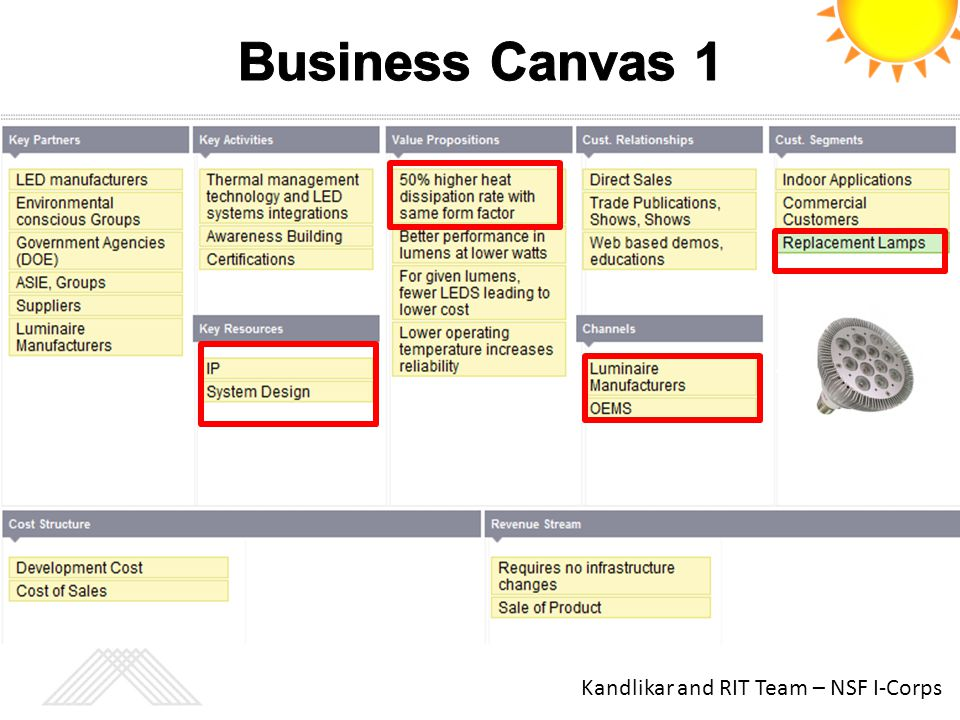 Business Canvas 1 Kandlikar and RIT Team – NSF I-Corps