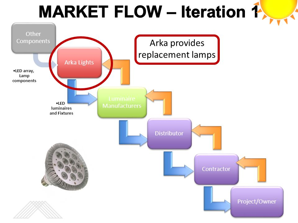 MARKET FLOW – Iteration 1