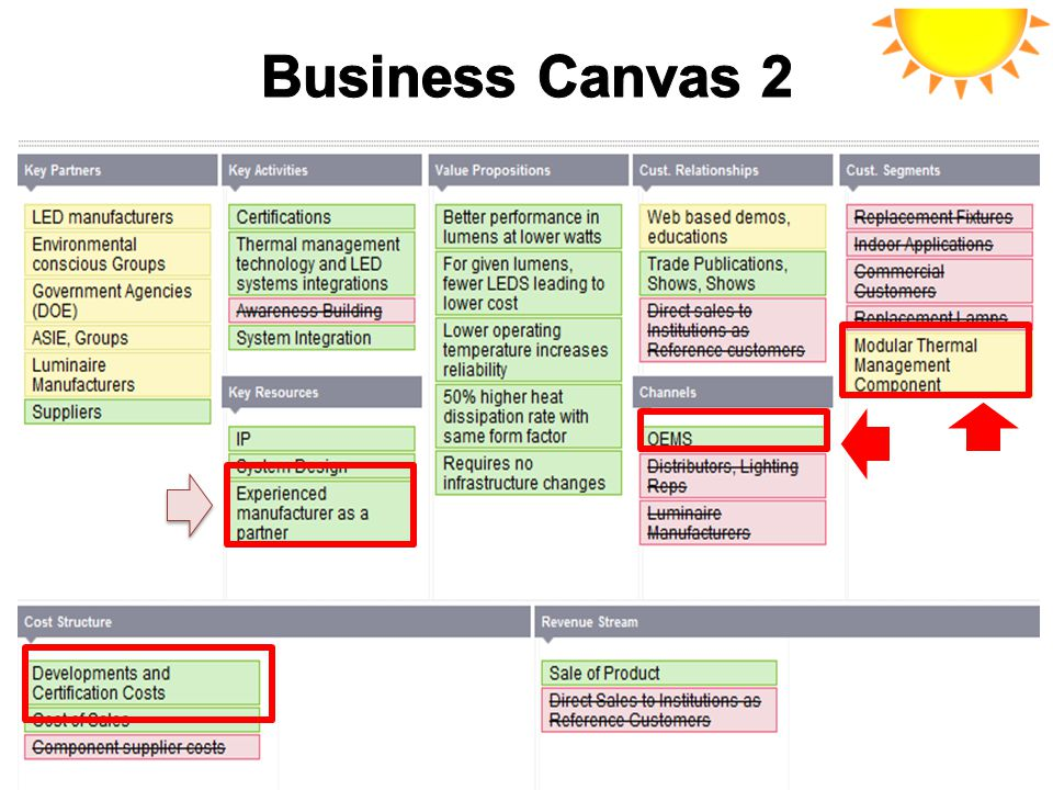 Business Canvas 2 SCRIPT