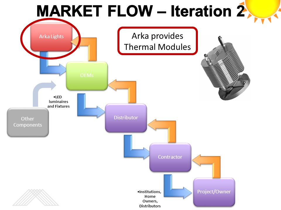 MARKET FLOW – Iteration 2