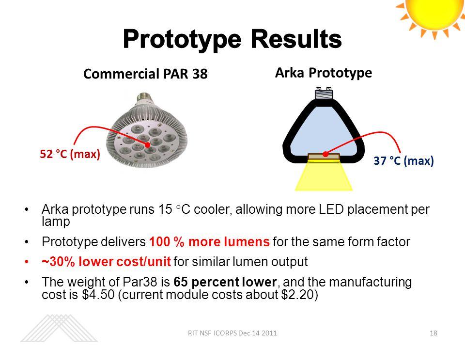 Prototype Results Commercial PAR 38 Arka Prototype 52 °C (max)