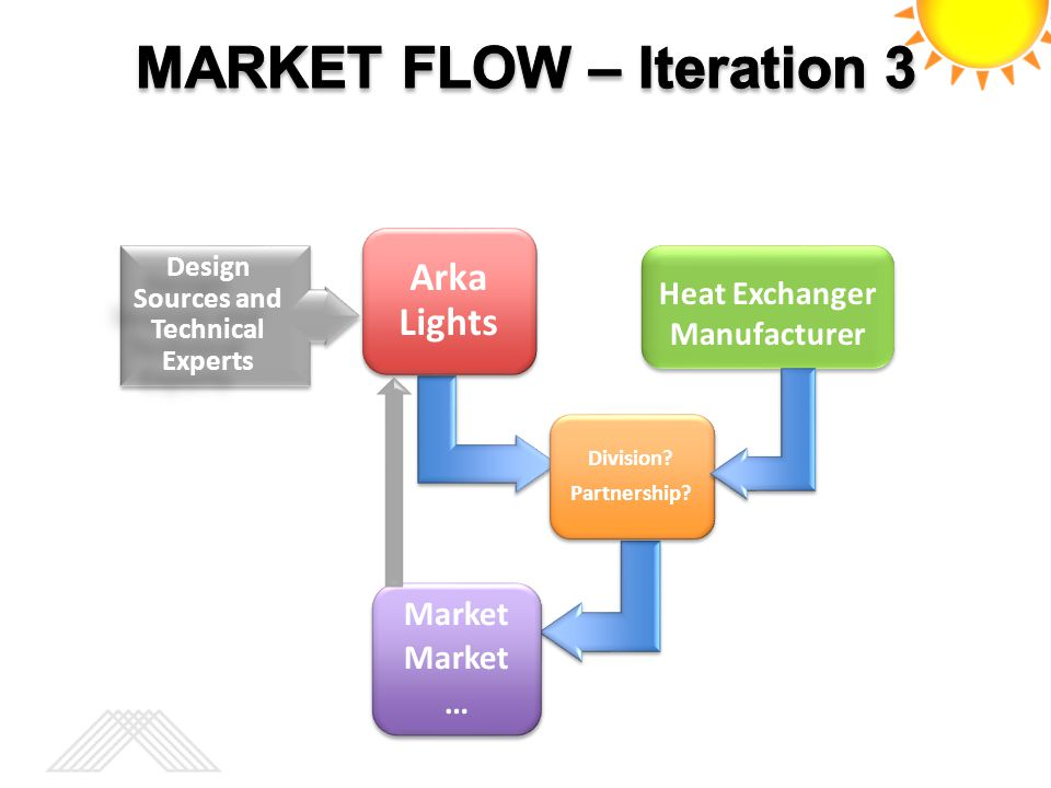MARKET FLOW – Iteration 3