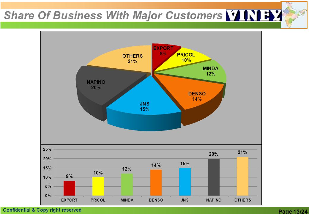 Share Of Business With Major Customers