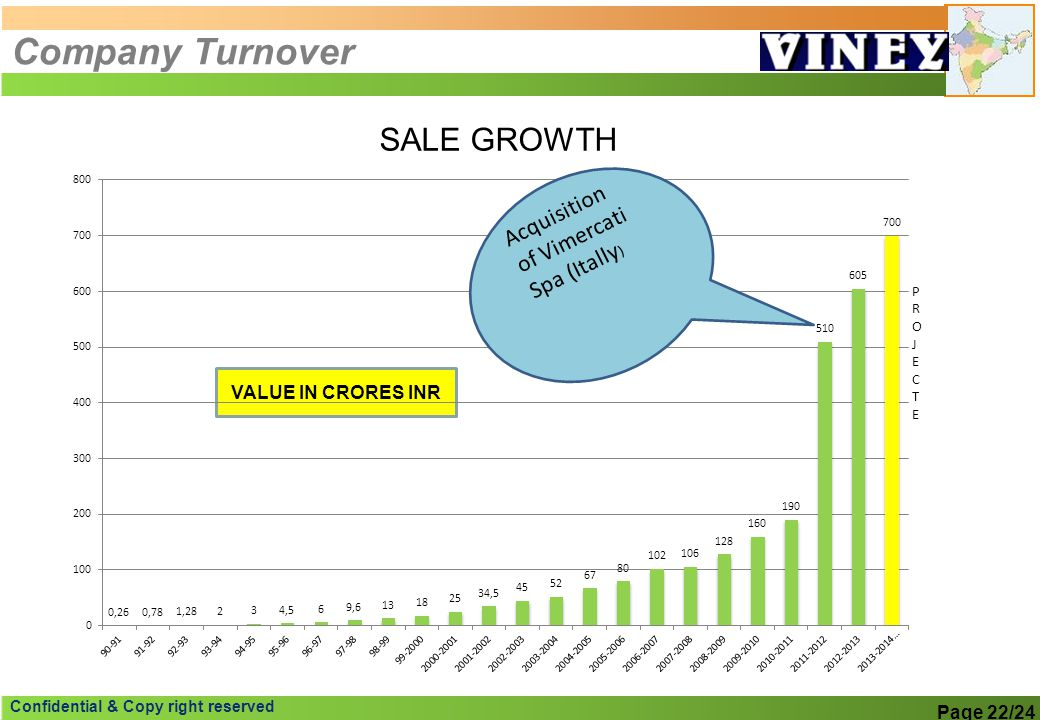 Company Turnover VALUE IN CRORES INR Page 22/24