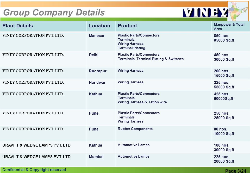 Group Company Details Plant Details Location Product Page 3/24