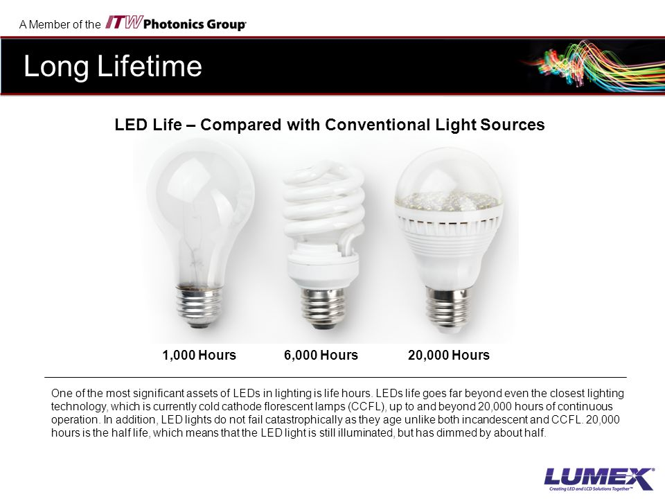 LED Life – Compared with Conventional Light Sources