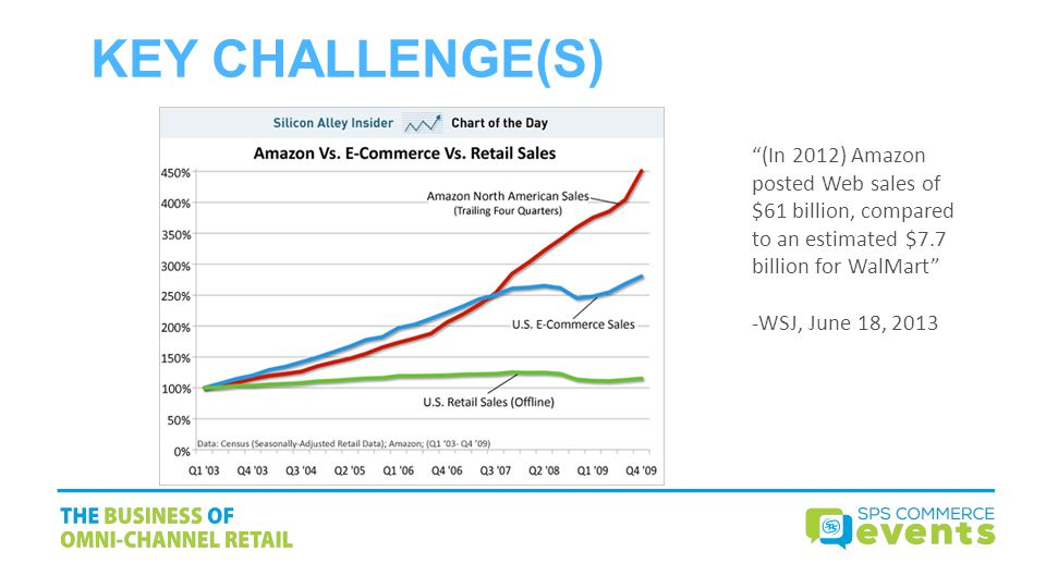 KEY CHALLENGE(S) (In 2012) Amazon posted Web sales of $61 billion, compared to an estimated $7.7 billion for WalMart
