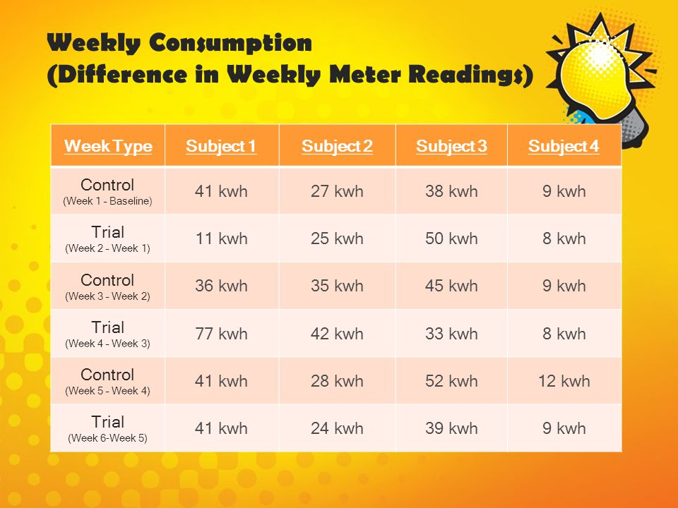 Weekly Consumption (Difference in Weekly Meter Readings)