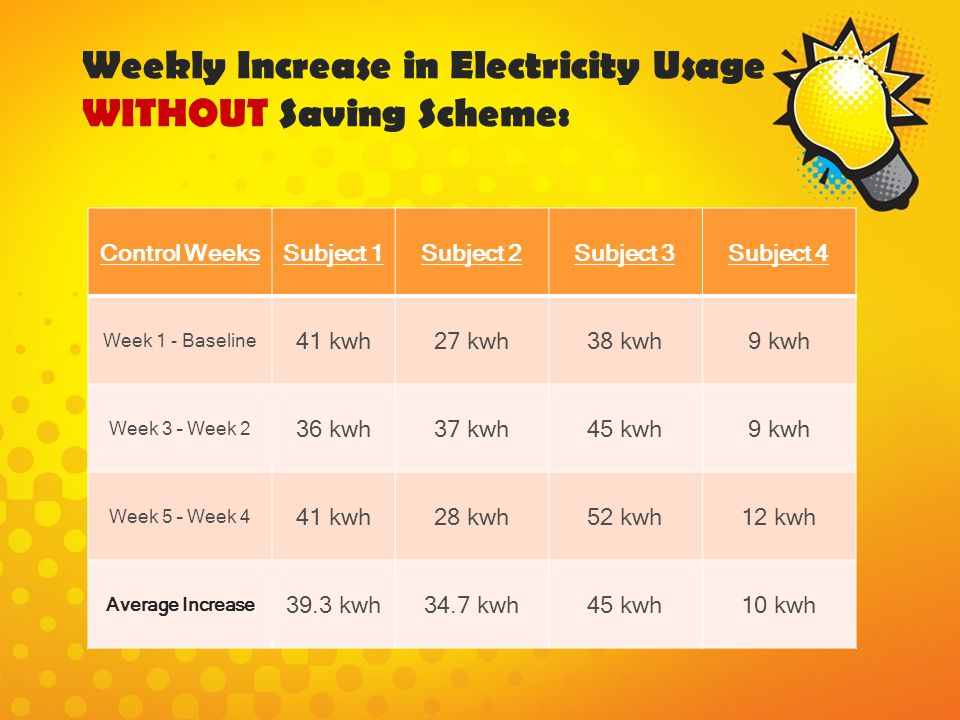 Weekly Increase in Electricity Usage WITHOUT Saving Scheme: