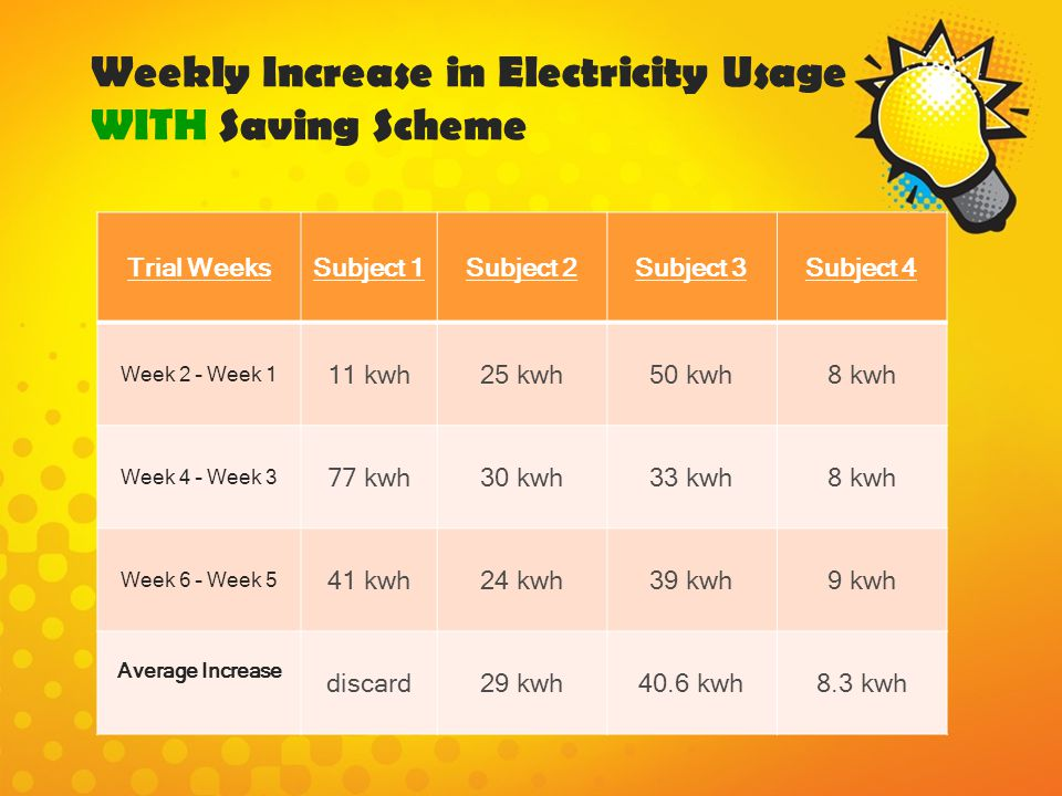 Weekly Increase in Electricity Usage WITH Saving Scheme
