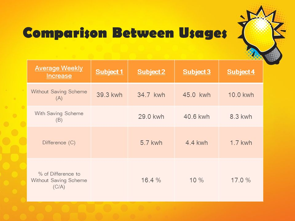 Comparison Between Usages