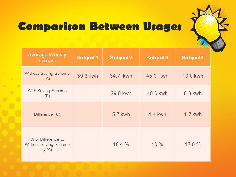Comparison Between Usages