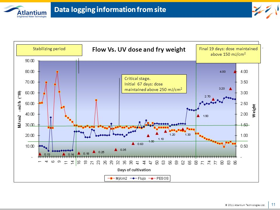 Data logging information from site