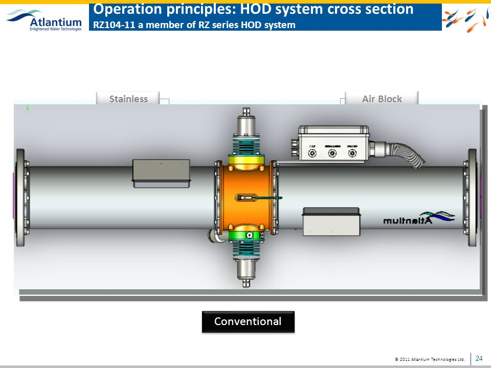 Operation principles: HOD system cross section RZ104-11 a member of RZ series HOD system