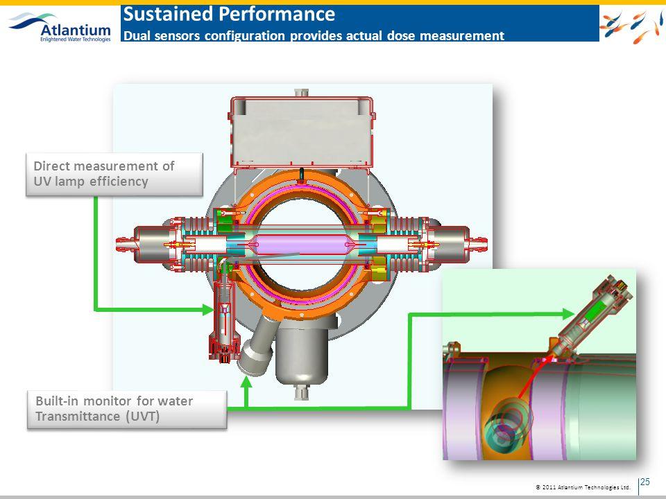 Sustained Performance Dual sensors configuration provides actual dose measurement
