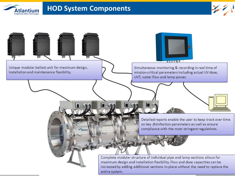 HOD System Components Unique modular ballast unit for maximum design, installation and maintenance flexibility.
