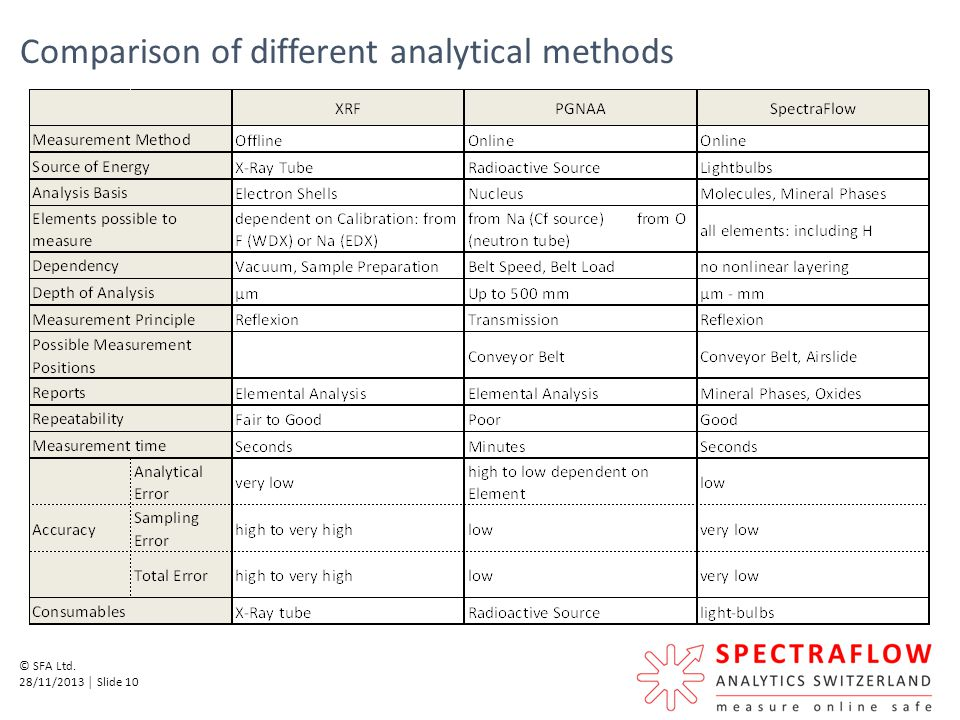 Comparison of different analytical methods