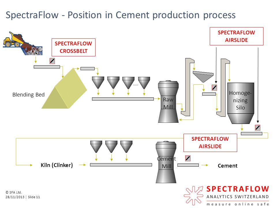 SpectraFlow - Position in Cement production process
