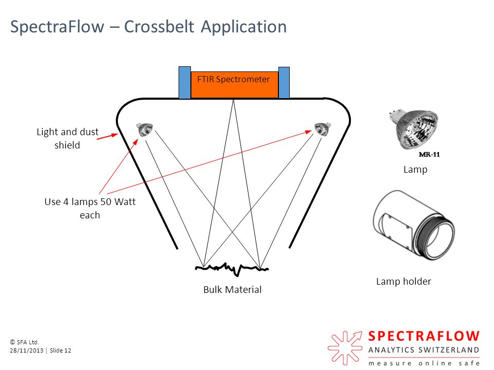 SpectraFlow – Crossbelt Application