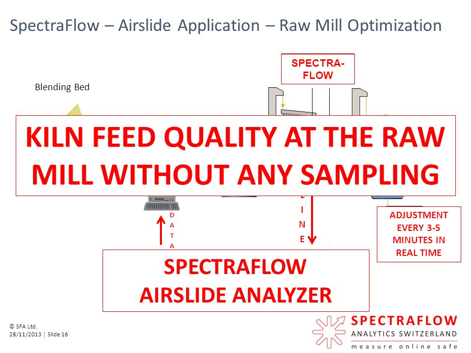 KILN FEED QUALITY AT THE RAW MILL WITHOUT ANY SAMPLING