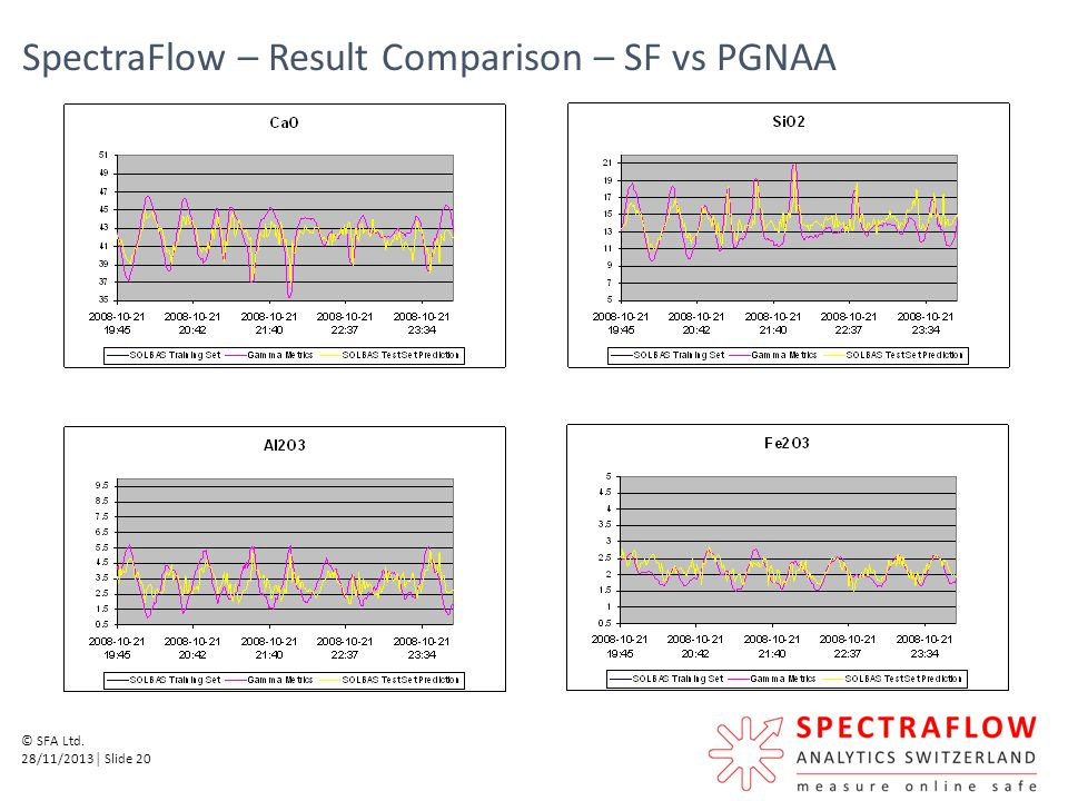 SpectraFlow – Result Comparison – SF vs PGNAA