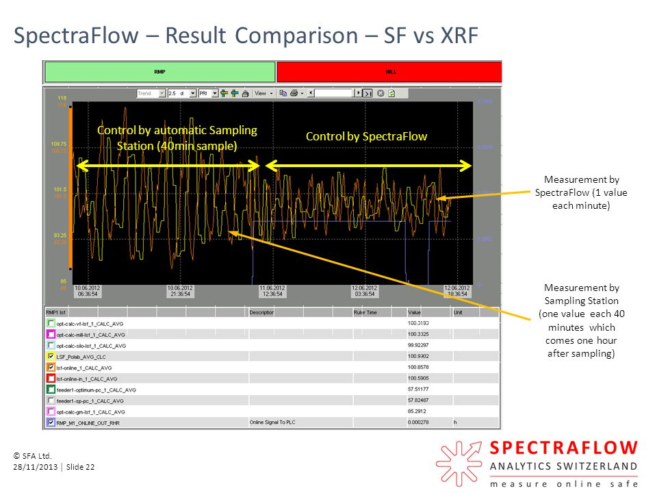 SpectraFlow – Result Comparison – SF vs XRF