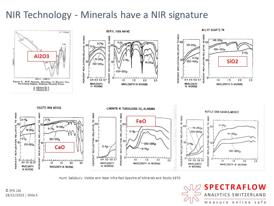 NIR Technology - Minerals have a NIR signature