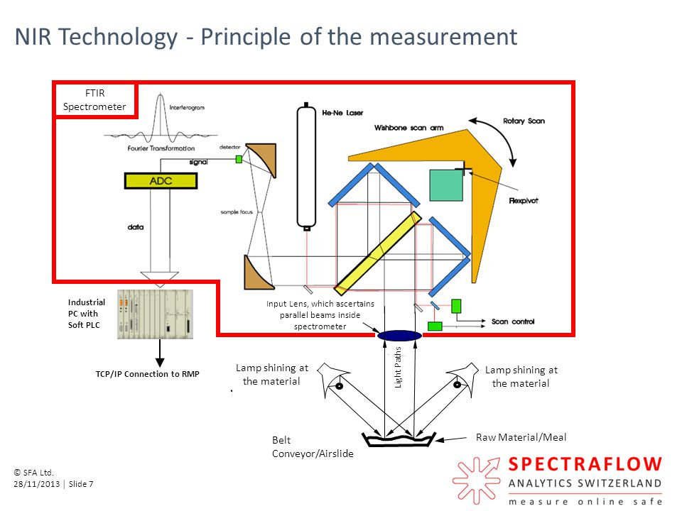 NIR Technology - Principle of the measurement