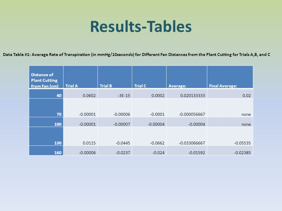 Results-Tables