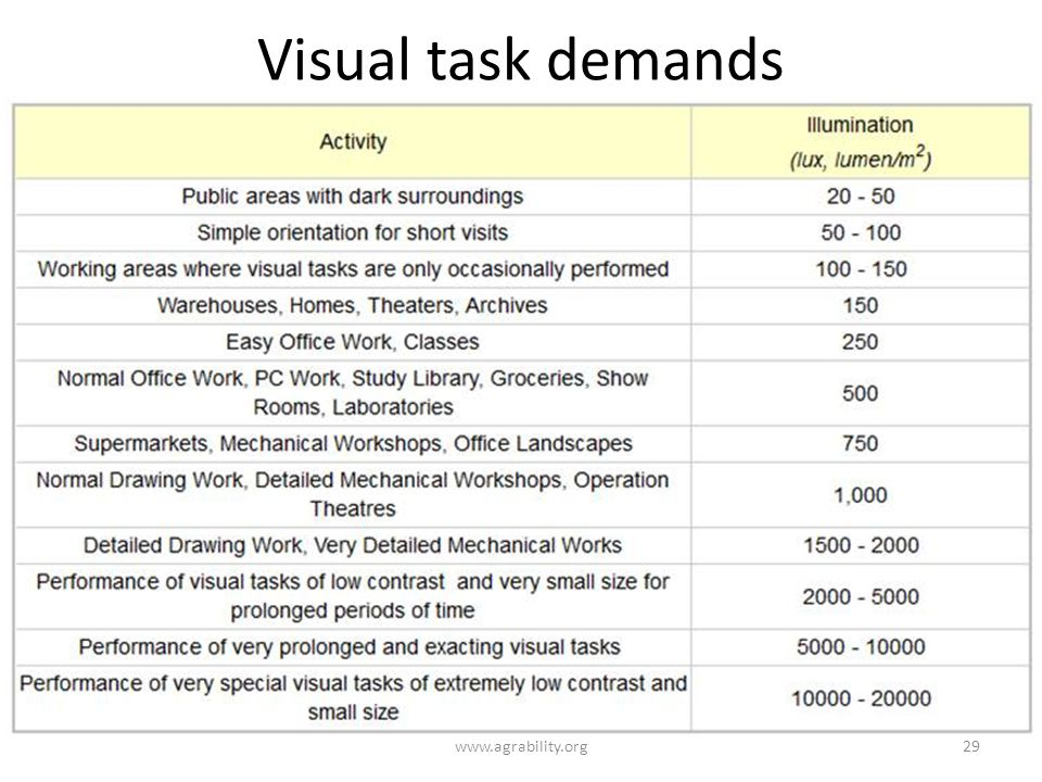 Visual task demands www.agrability.org