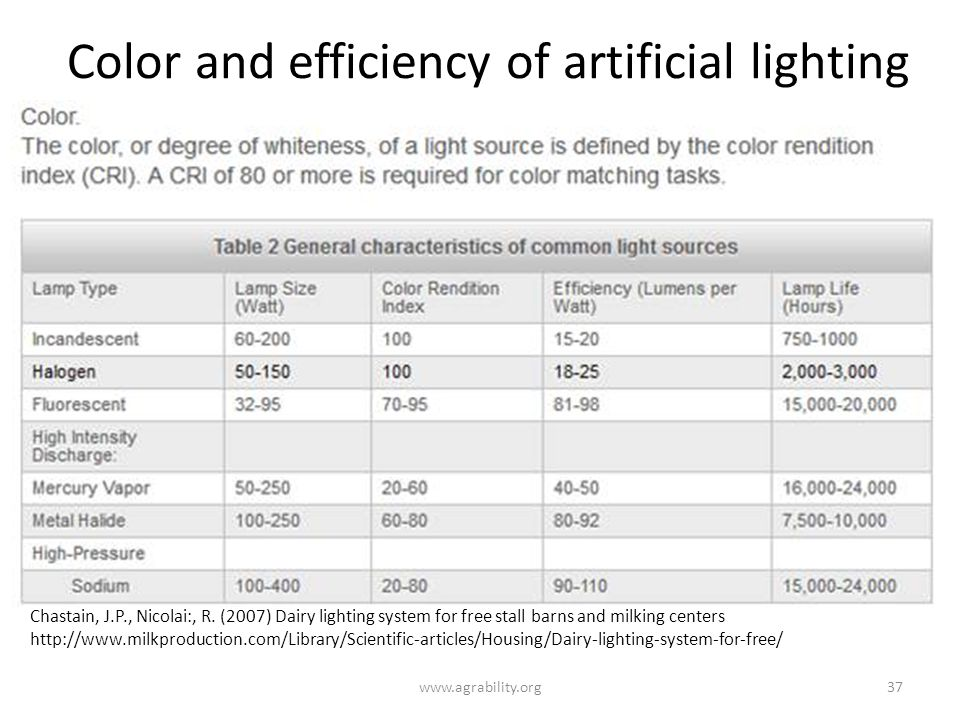 Color and efficiency of artificial lighting