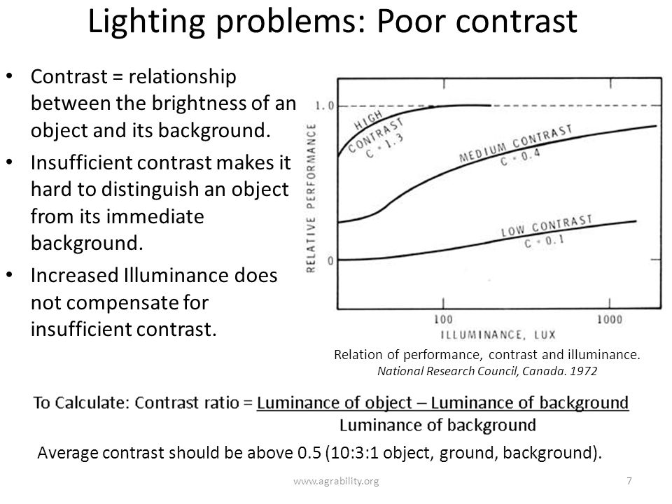 Lighting problems: Poor contrast