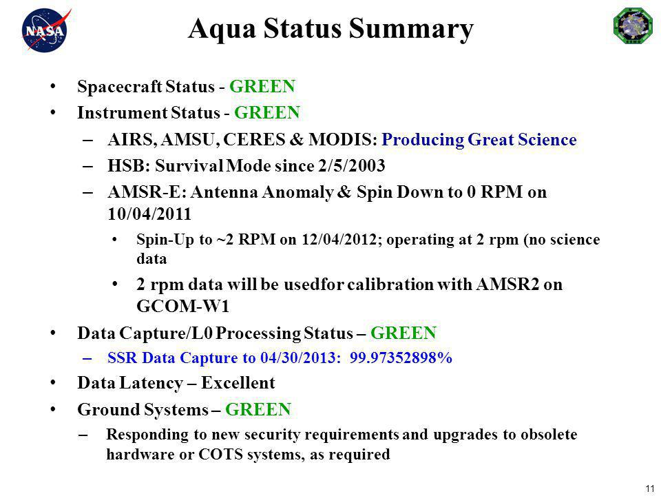 Aqua Status Summary Spacecraft Status - GREEN