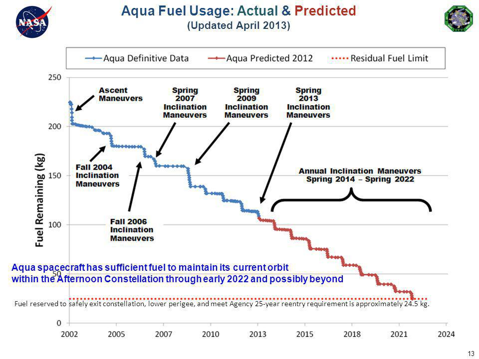 Aqua Fuel Usage: Actual & Predicted