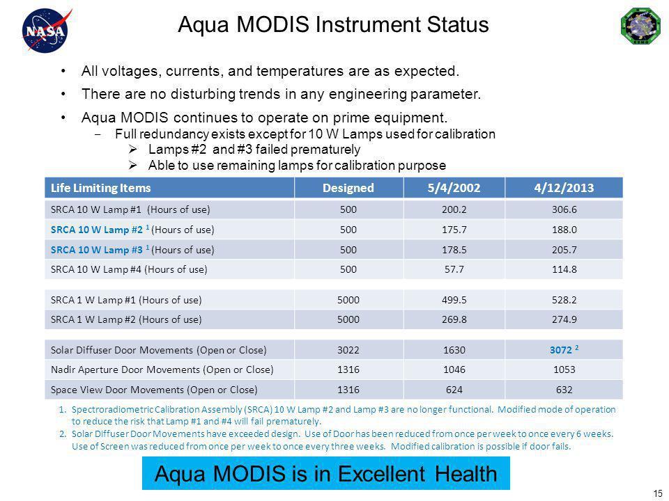 Aqua MODIS Instrument Status