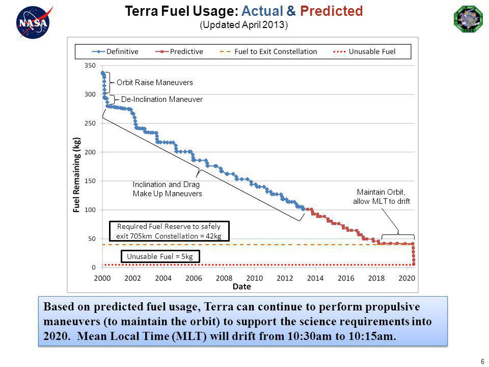 Terra Fuel Usage: Actual & Predicted